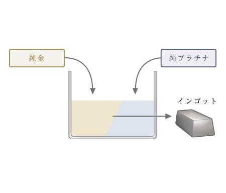 純プラチナ(Pt999)と純金(K24)を1:1の量で混ぜ合わせインゴットを作る。