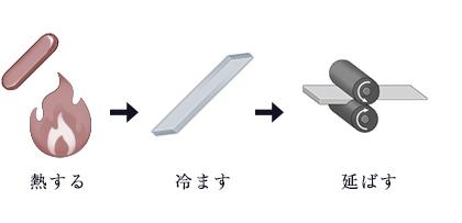 インゴットに熱を加えては冷やし、圧延することを何度も繰り返し硬度を上げていきます。